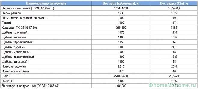 Основные меры веса можно увидеть в таблице