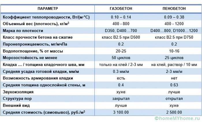Сравнительный анализ характеристик пенобетона и газобетона