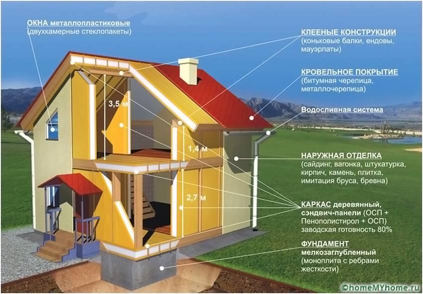 На схеме можно увидеть, какие материалы обязательно применяются в постройках из СИП-листов