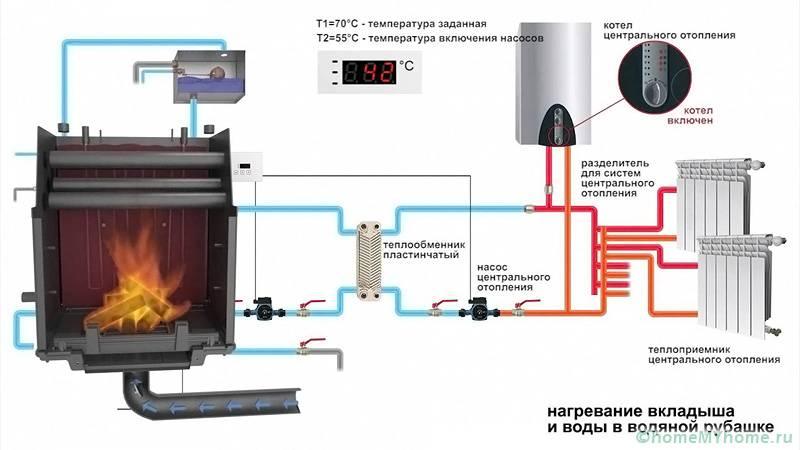 Схема комбинированного газово-дровяного водяного отопления