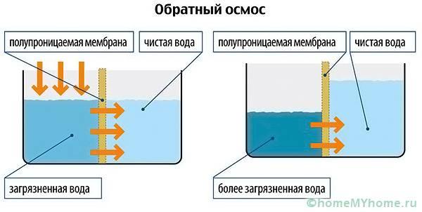 На схеме представлен метод обратного осмоса для жидкостей