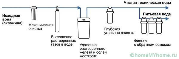 Очищение воды представляет собой сложный и многоэтапный процесс