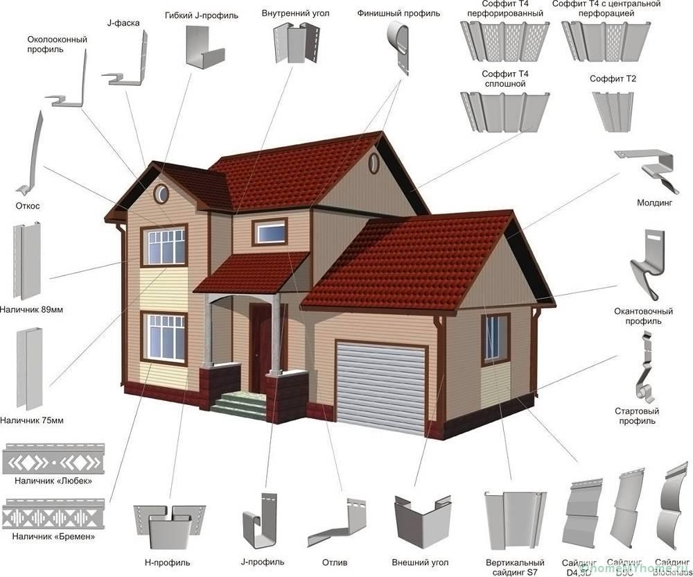 Виды дополнительных конструктивных элементов