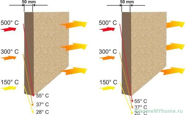 Параметры пожаробезопасности на примере плит Мегаизола