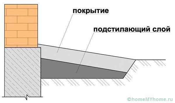 Упрощённая схема конструкции отмостки