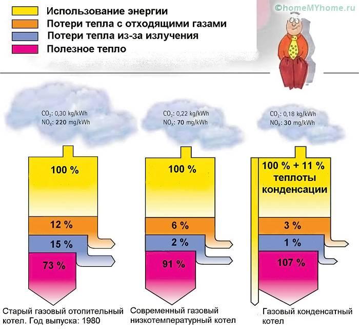 Сравнение эффективности различных котлов отопления