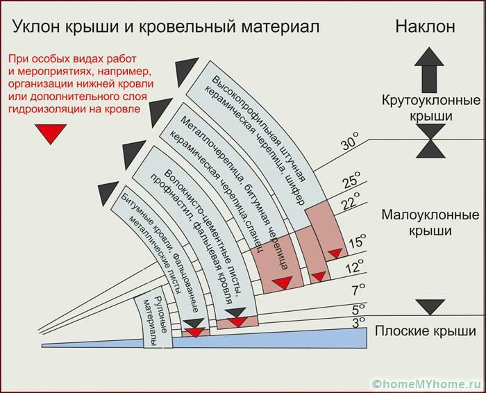 Определение угла наклона ската в процентном соотношении и выбор кровельного покрытия