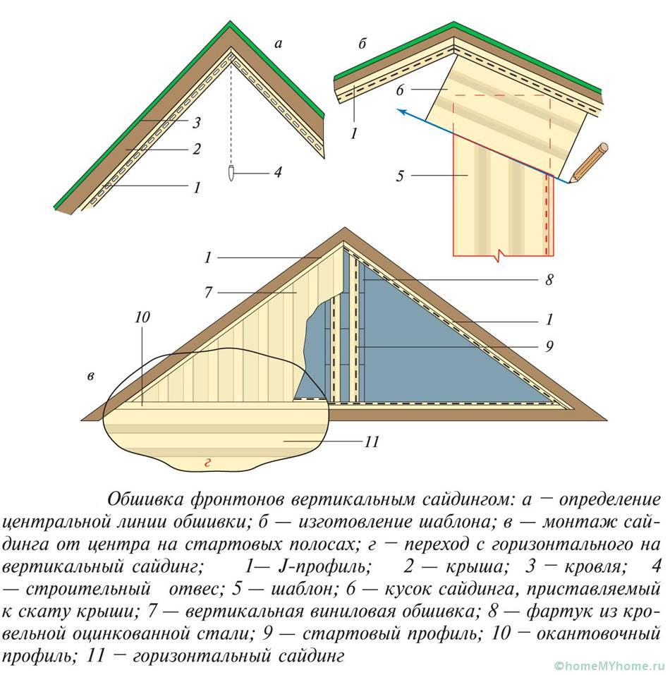 Обшивка фронтонов вертикальными планками