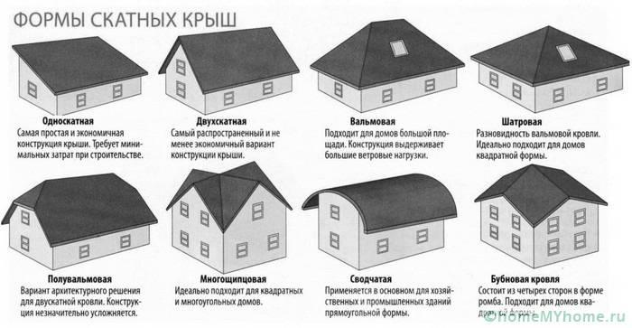 Данный материал может использоваться для крыш разнообразной формы