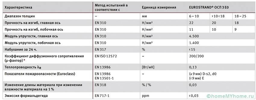Основные технические характеристики ОСБ-3