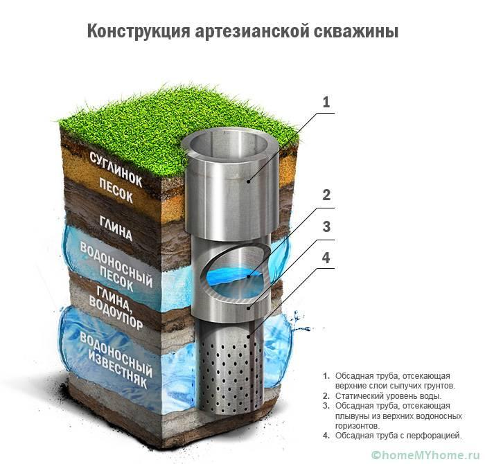 Чтобы добыть артезианскую воду потребуется установка сложного оборудования для скважины, кроме того при ее обустройстве понадобится специальное разрешение