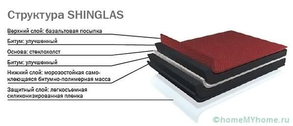 Структура ондулинового покрытия SHINGLAS