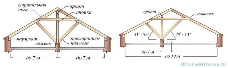 Стропильная система наслонного типа