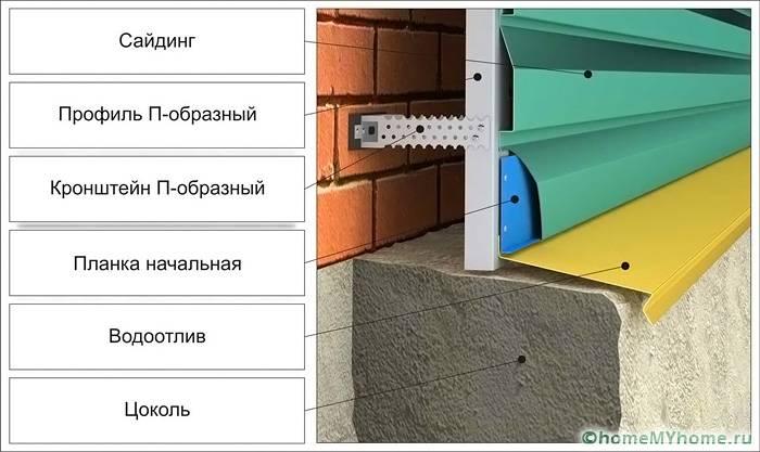 Структура монтажа основных элементов