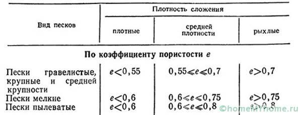 Уплотнение сырья определяется его структурой и типом состава