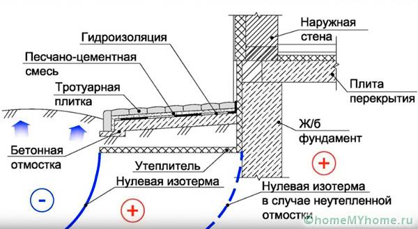 Схема полужёсткой отмостки