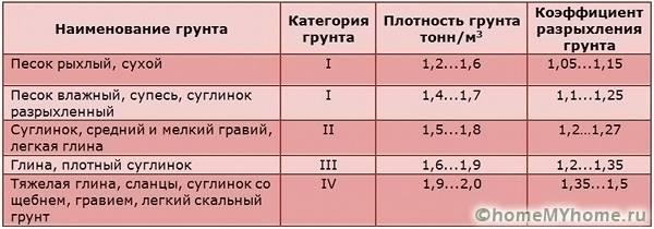 В таблице показана плотность песочной смеси в природных условиях