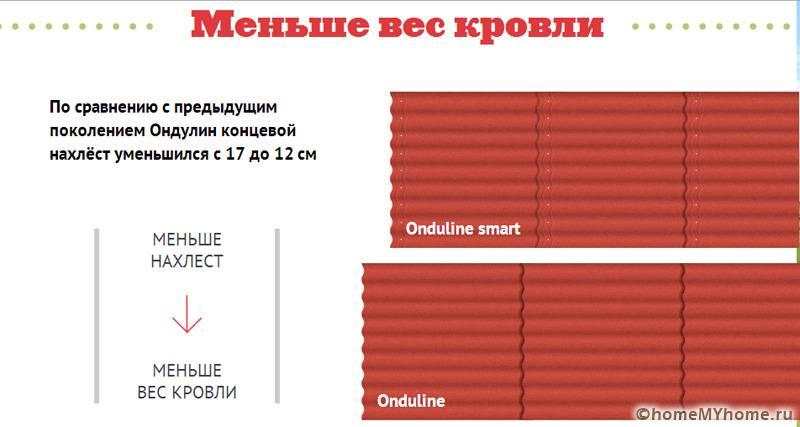 Основное преимущество смарт в меньшей площади, используемой для стыка между полотнами