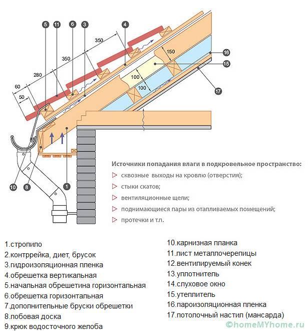 Вариант обеспечения качественного вентилирования подкровельного пространства при укладке металлочерепицы