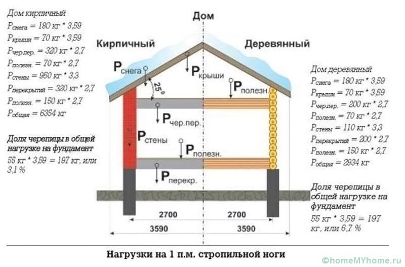 Расчёт нагрузки снега на погонный метр балок скатов для деревянного и кирпичного дома
