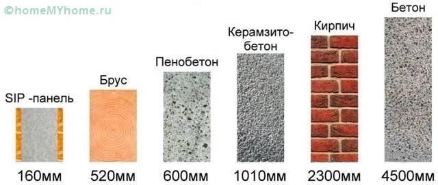 Сравнение толщины часто используемых материалов при одинаковой теплопроводности