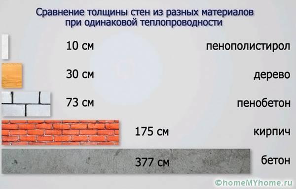 Сравнительный анализ строительных материалов по их теплопроводности