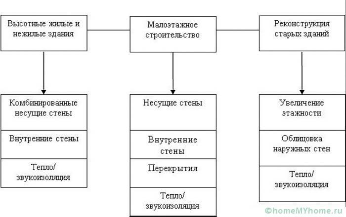 Сферы применения пеноблоков