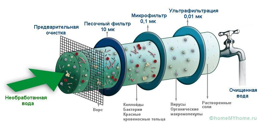 Качественное очищение производится в несколько этапов