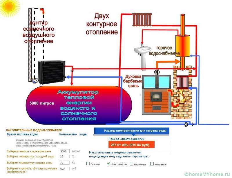 Двухконтурное водяное отопление, работающее на альтернативных источниках энергии
