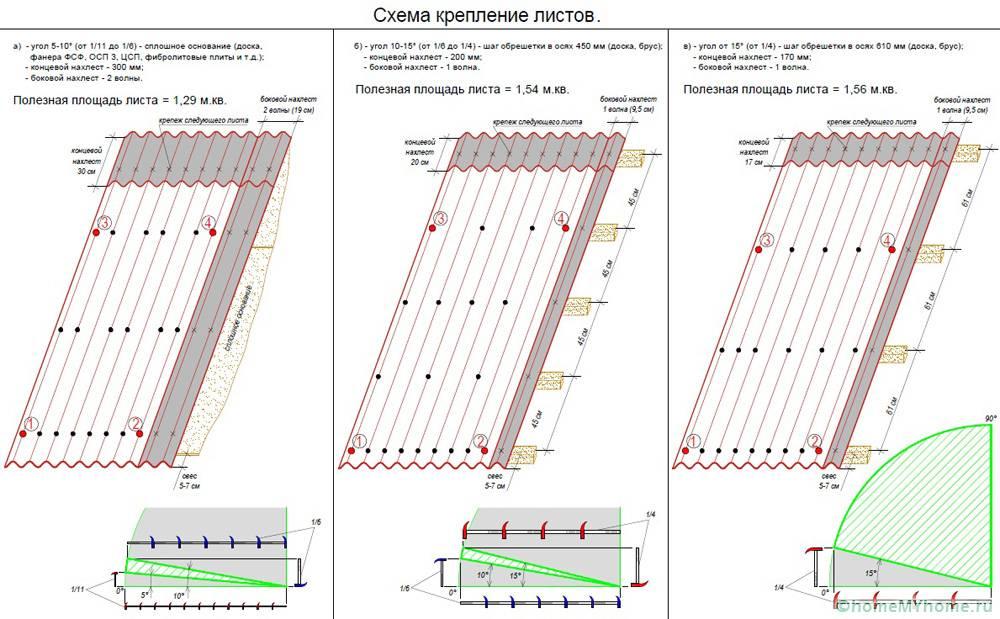 Установка ондулинового покрытия во многом зависит от угла наклона