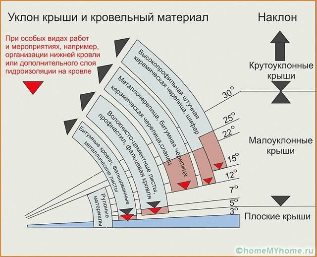 Определение угла наклона ската крыши в зависимости от типа материала