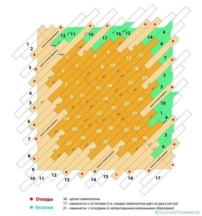 Визуализация отходов и остатков при диагональной укладке