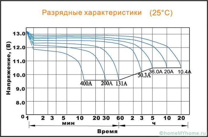 Разрядные характеристики аккумулятора DeltaGX