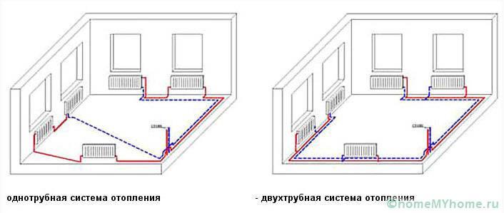На схеме показаны различия между двумя системами