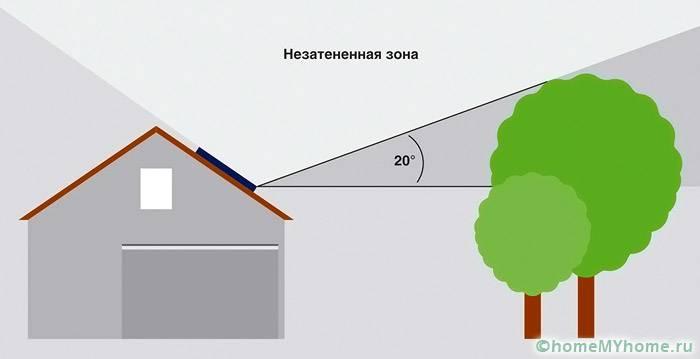 На схеме показана незатененная зона