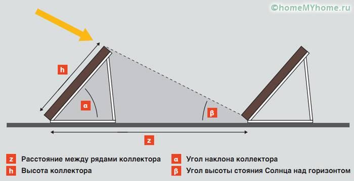Определение угла наклона коллектора при монтаже на земле