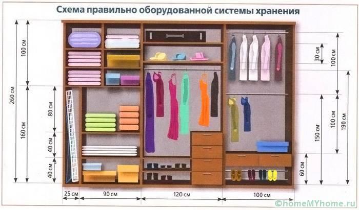 Штанги должны занимать основную часть гардеробной