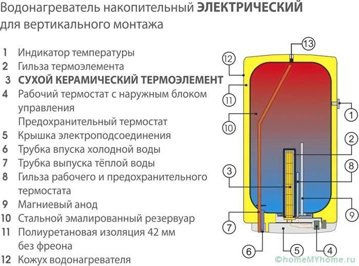 На схеме показаны основные элементы конструкции