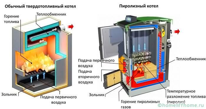 На схеме показаны отличительные особенности обычных и пиролизных конструкций