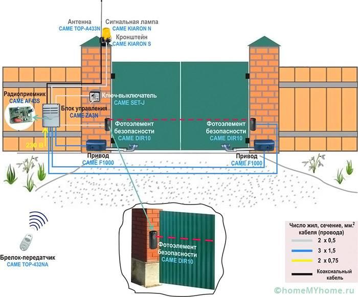 Схема устройства слаботочной системы автоматизации с фотоэлементами