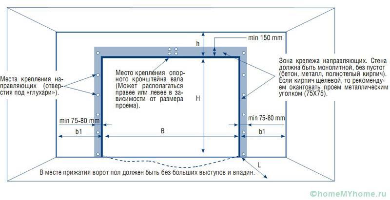 Схема разметки проема