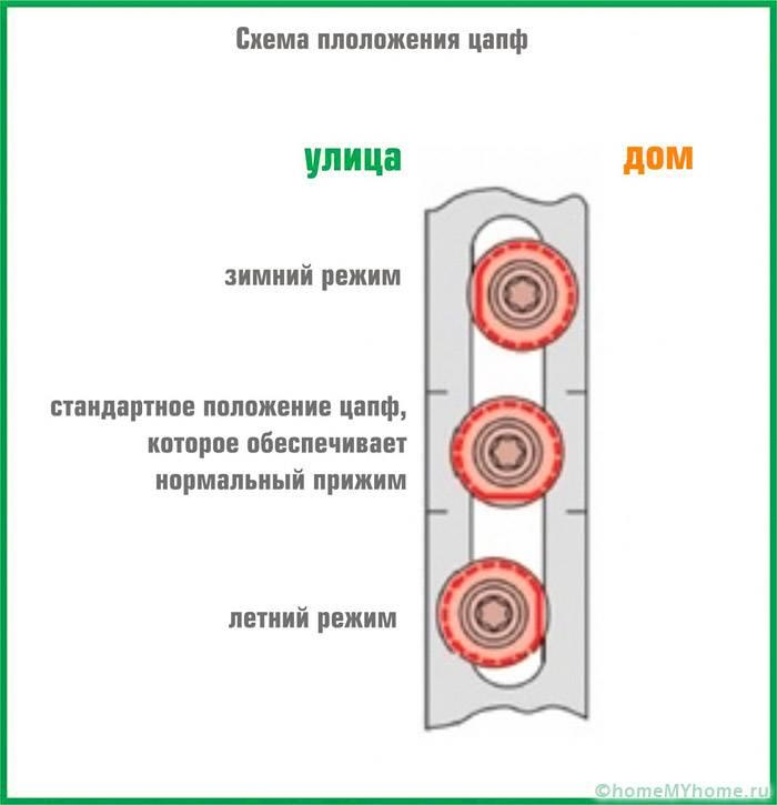 Схема расположения эксцентриков в зависимости от сезона
