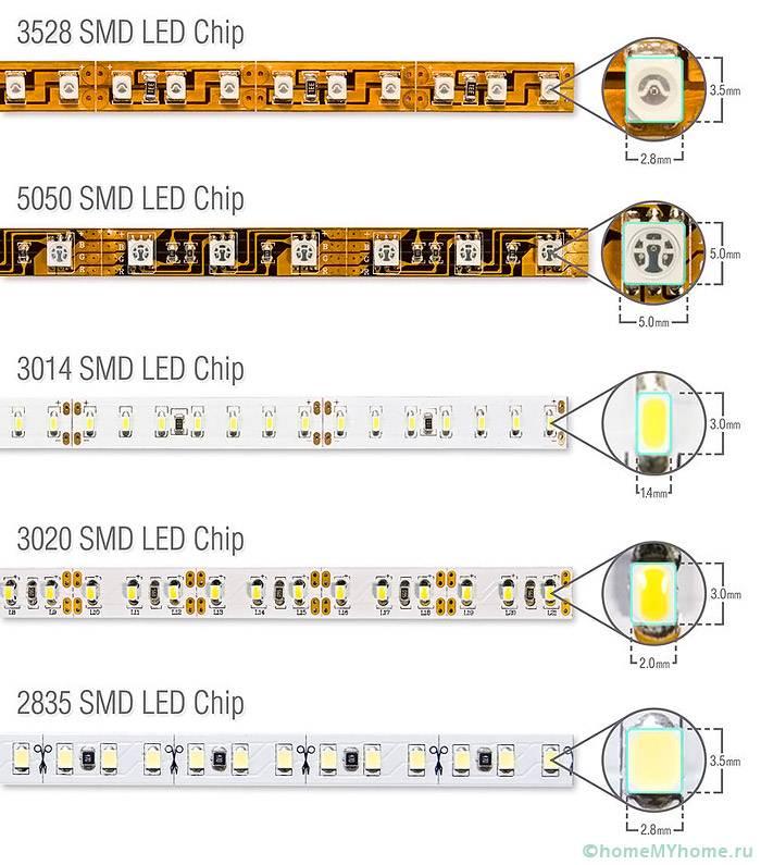 Основные типы светодиодных лент SMD