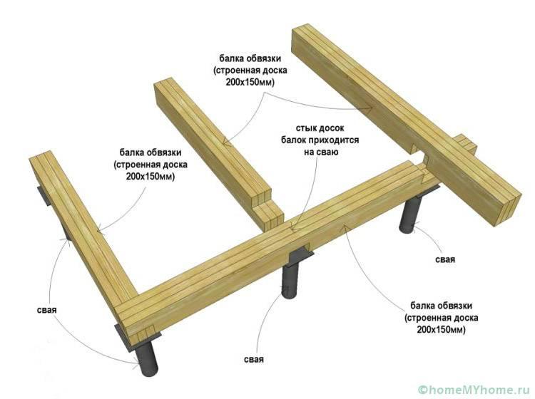 Расположение обвязочных брусьев на свайном основании