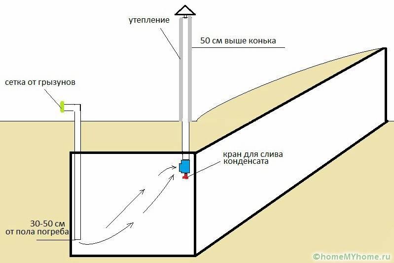 На схеме отражено расположение элементов относительно пола и потолка