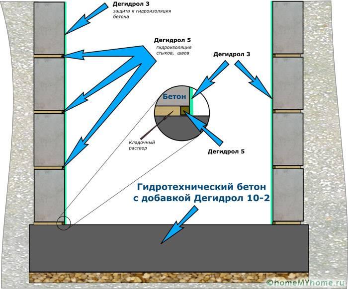 Гидроизоляция погреба Дегидролом