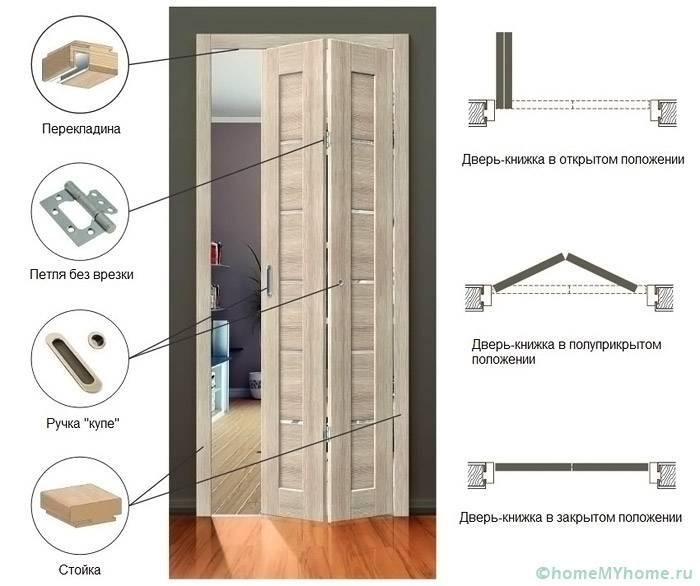 Особенности конструкции двери-книжка