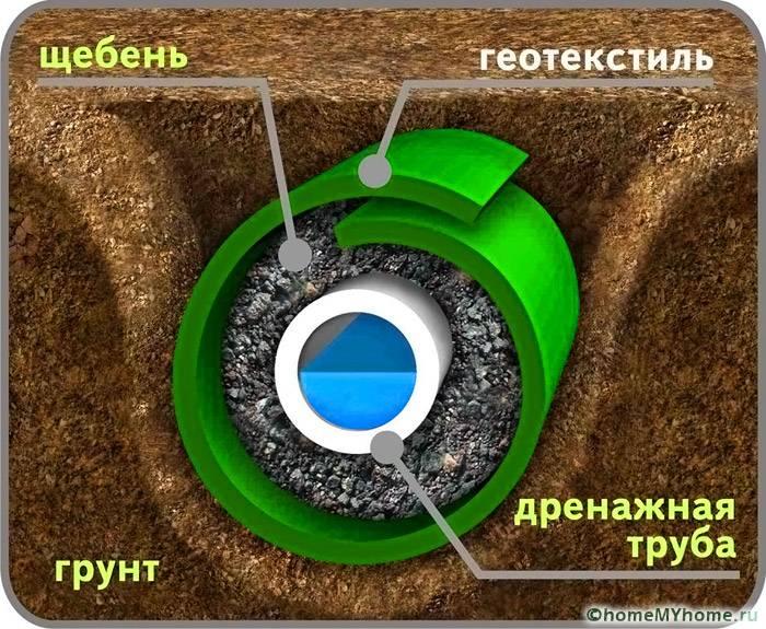 Основная схема расположения геоткани при устройстве дренажа