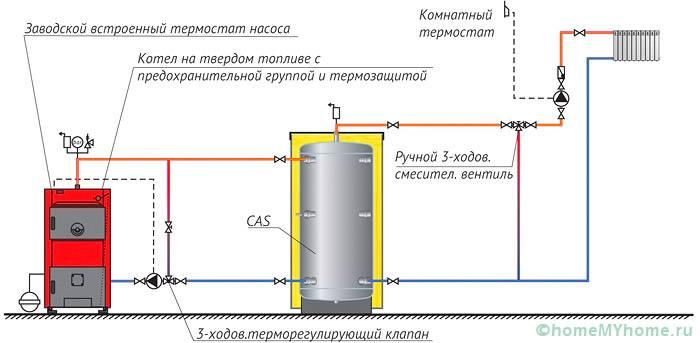 Схема установки котла в водяной системе отопления