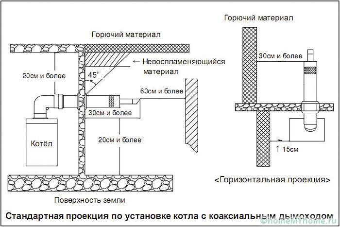 Общие требования к установке дымохода двухконтурного газового котла